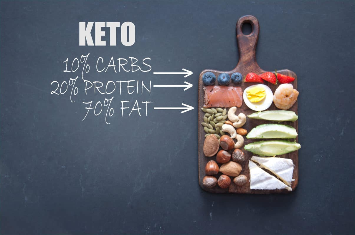 Keto low carb diet foods