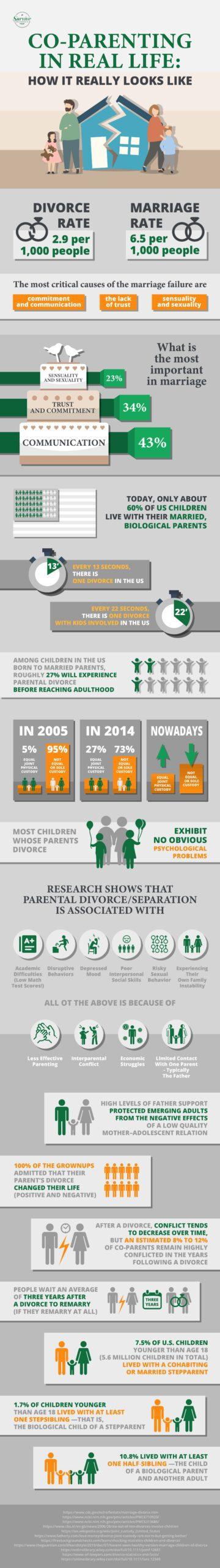 Survive Divorce infographic