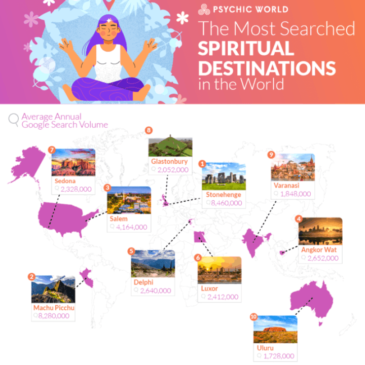 Most Searched Spiritual Destinations in the World Revealed