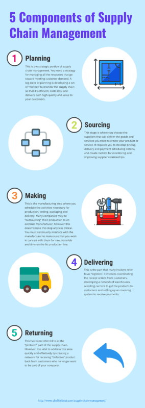 5 components of supply chain magagement