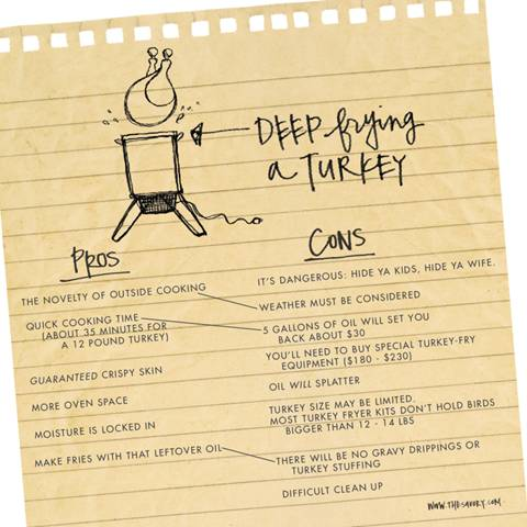 deep frying a turkey pros and cons graphic