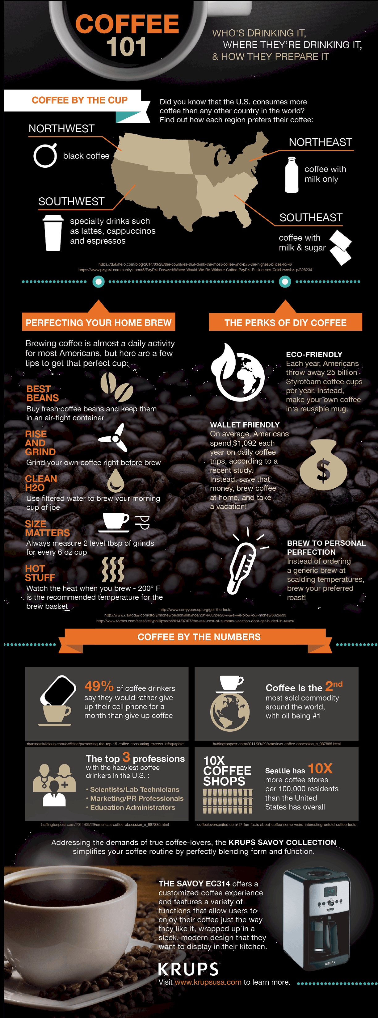 coffee 101infographic